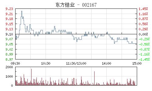 东方锆业(002167)行情走势图