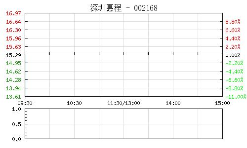 深圳惠程(002168)行情走势图