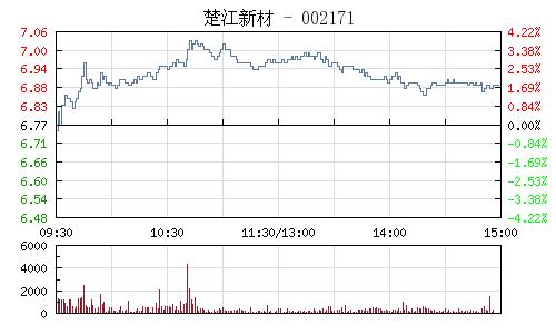 楚江新材(002171)行情走势图