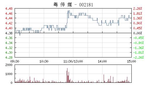 粤传媒(002181)行情走势图