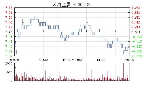 云海金属(002182)行情走势图