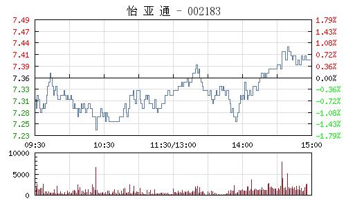 怡亚通(002183)行情走势图