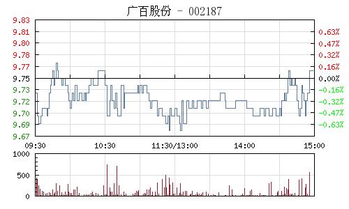 广百股份(002187)行情走势图
