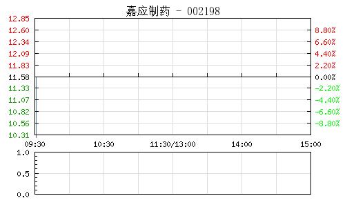 嘉应制药(002198)行情走势图