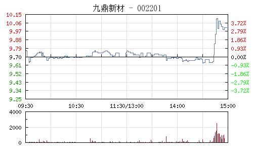 九鼎新材(002201)行情走势图