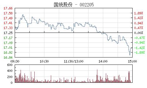 国统股份(002205)行情走势图