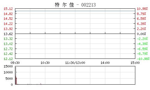 特尔佳(002213)行情走势图