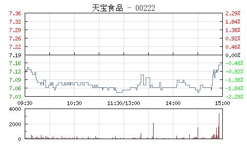 天宝食品(002220)行情走势图