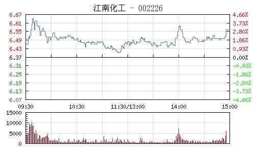 江南化工(002226)行情走势图