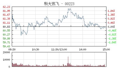 科大讯飞(002230)行情走势图