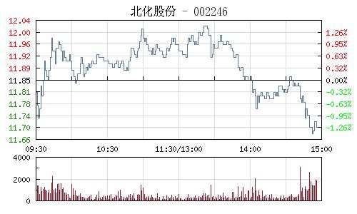北化股份(002246)行情走势图
