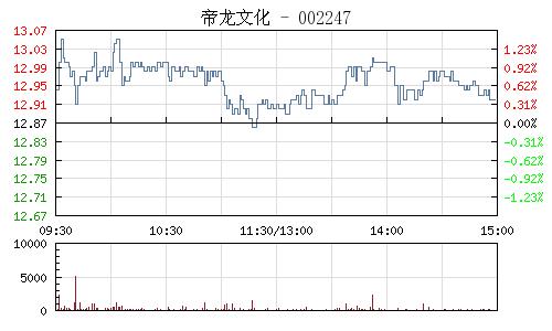帝龙文化(002247)行情走势图