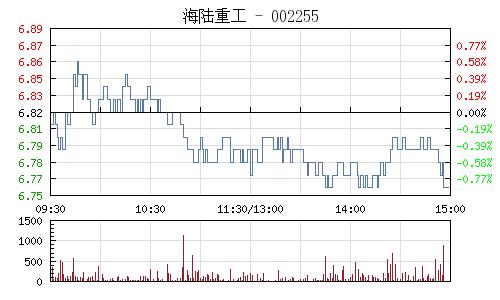 海陆重工(002255)行情走势图