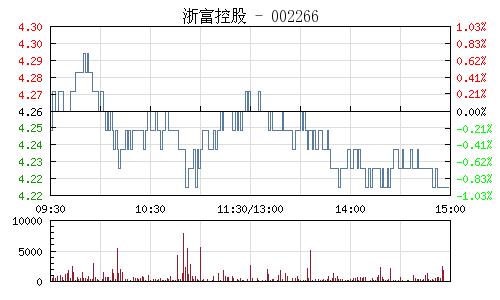 浙富控股(002266)行情走势图