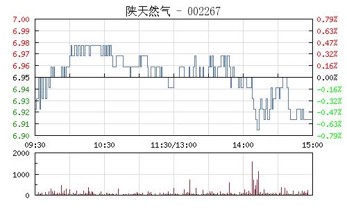 陕天然气(002267)行情走势图