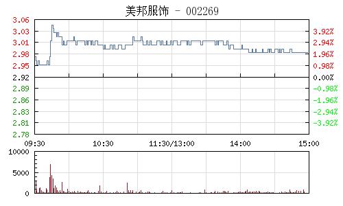 美邦服饰(002269)行情走势图