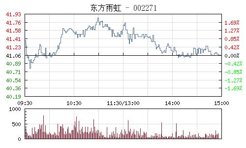 东方雨虹(002271)行情走势图