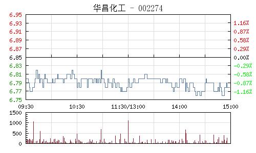 华昌化工(002274)行情走势图