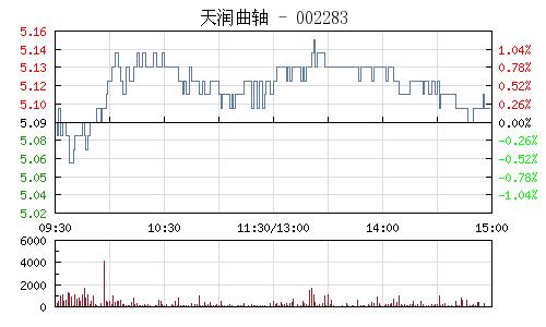 天润曲轴(002283)行情走势图