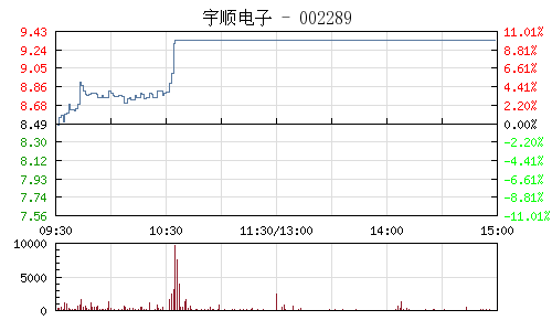 宇顺电子(002289)行情走势图