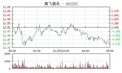 奥飞娱乐(002292)行情走势图