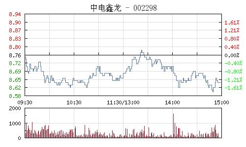 中电鑫龙(002298)行情走势图