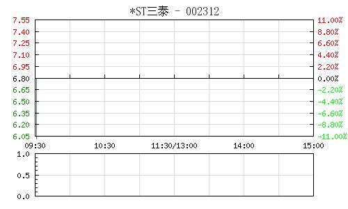 *ST三泰(002312)行情走势图