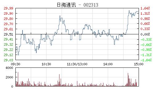 日海通讯(002313)行情走势图