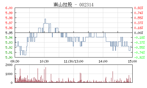 南山控股(002314)行情走势图