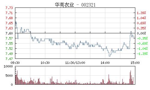 华英农业(002321)行情走势图