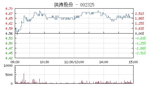 洪涛股份(002325)行情走势图