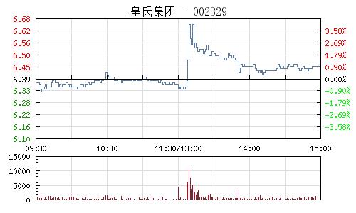皇氏集团(002329)行情走势图