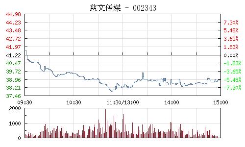 慈文传媒(002343)行情走势图