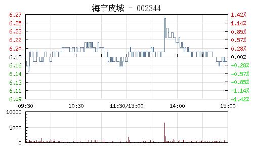 海宁皮城(002344)行情走势图