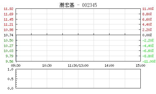 潮宏基(002345)行情走势图