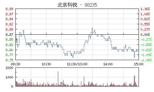 北京科锐(002350)行情走势图