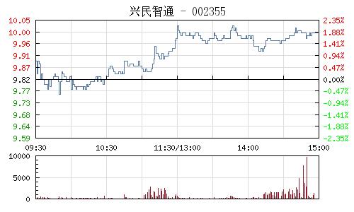 兴民智通(002355)行情走势图