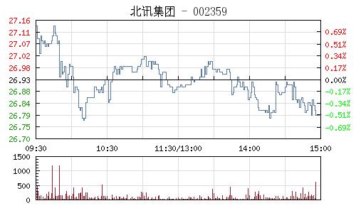 北讯集团(002359)行情走势图
