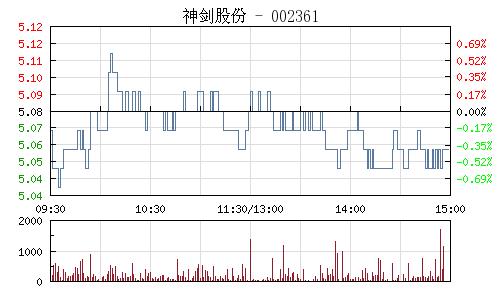 神剑股份(002361)行情走势图