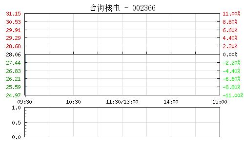 台海核电(002366)行情走势图