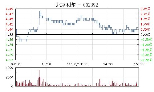 北京利尔(002392)行情走势图