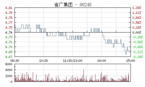省广股份(002400)行情走势图