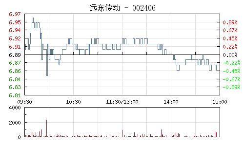 远东传动(002406)行情走势图