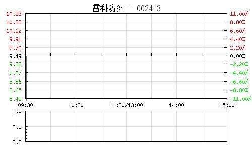雷科防务(002413)行情走势图