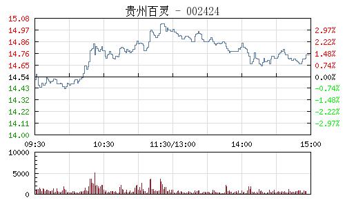 贵州百灵(002424)行情走势图