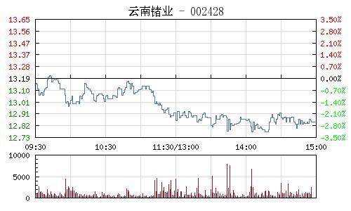 云南锗业(002428)行情走势图
