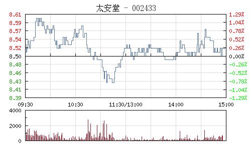 太安堂(002433)行情走势图