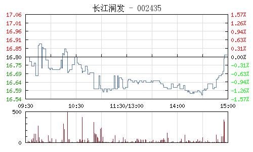 长江润发(002435)行情走势图