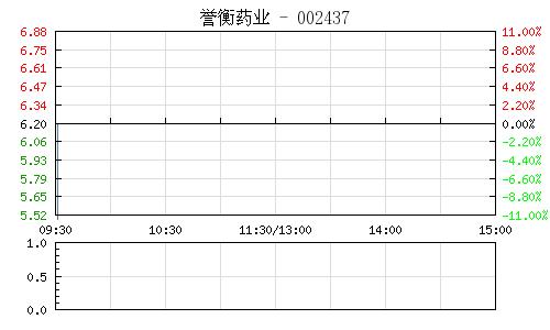 誉衡药业(002437)行情走势图