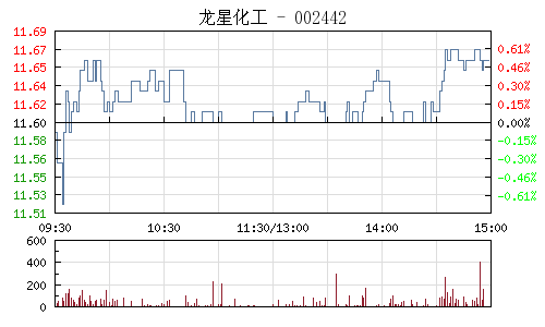 龙星化工(002442)行情走势图